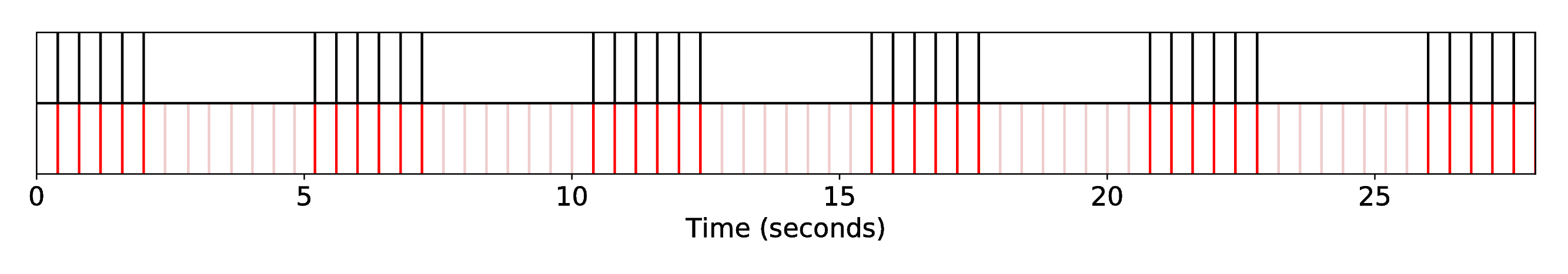 DP1_INT1_R-Syn-CoGa__S-Fandango__SequenceAlignment