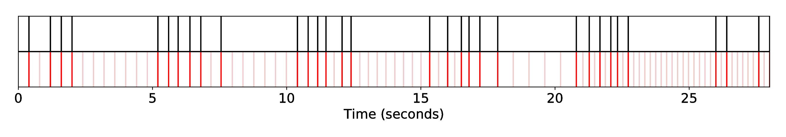 DP1_INT1_R-Syn-CoIrGa__S-Bach__SequenceAlignment