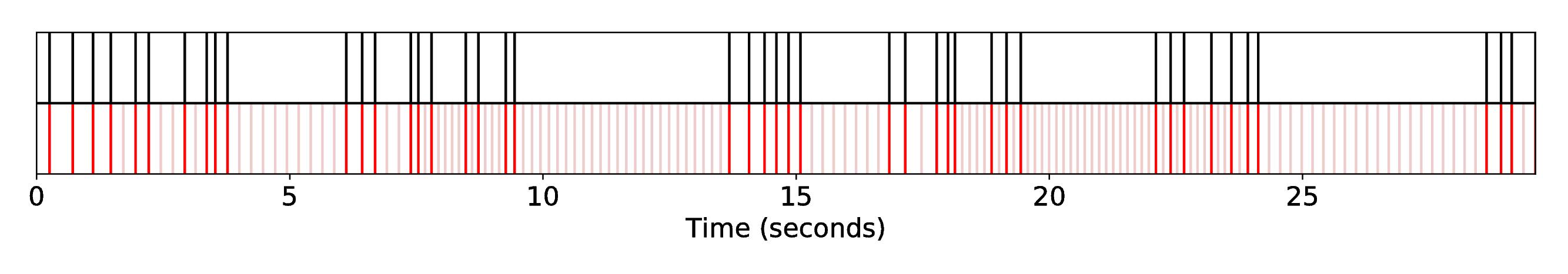 DP1_INT1_R-Syn-RaGa__S-Bach__SequenceAlignment