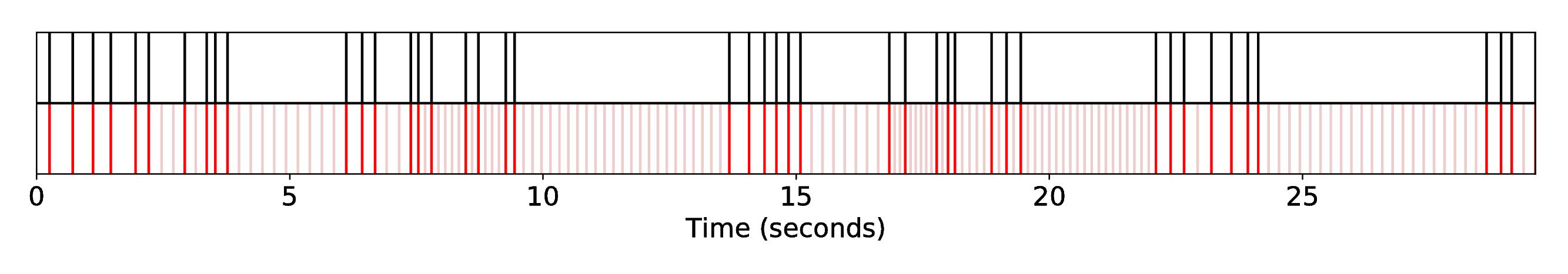 DP1_INT1_R-Syn-RaGa__S-Fandango__SequenceAlignment