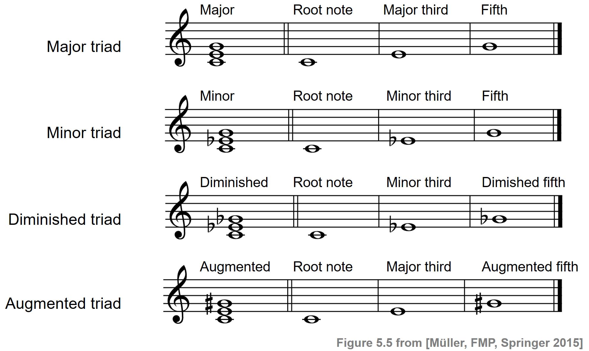 C155S15 Chords