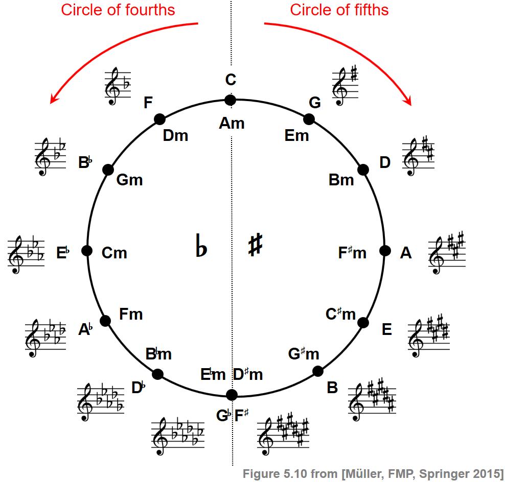 C20S20 Scales CircleFifth